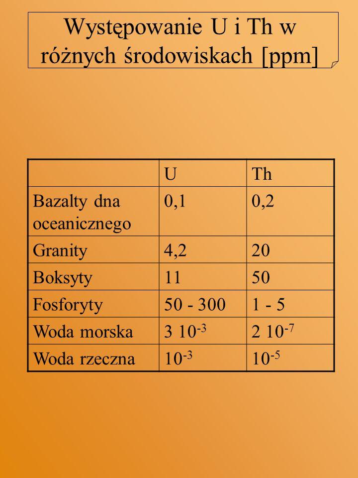 Występowanie U i Th w różnych środowiskach [ppm]